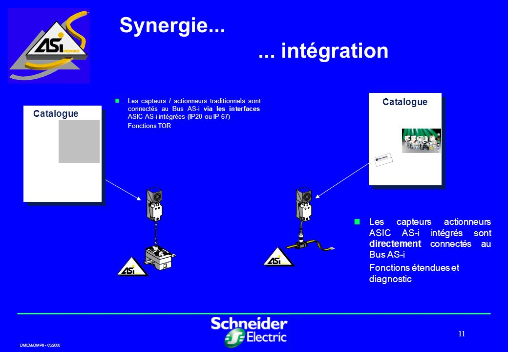 Synergie... ... intégration Catalogue Catalogue