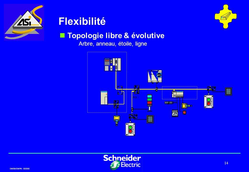 Flexibilité Topologie libre & évolutive Arbre, anneau, étoile, ligne