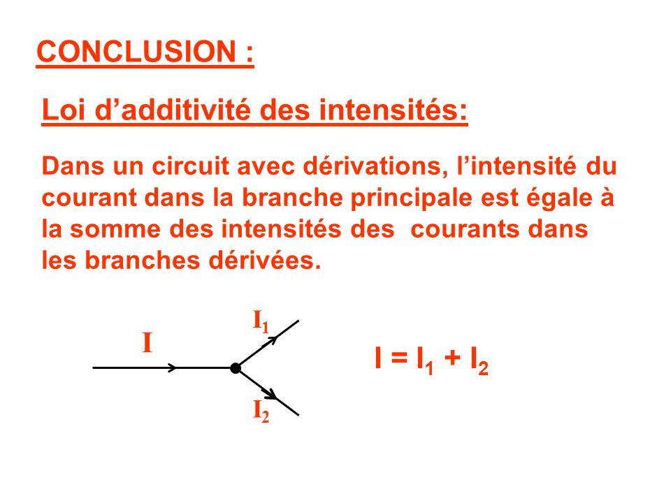 Loi d'additivité des intensités:
