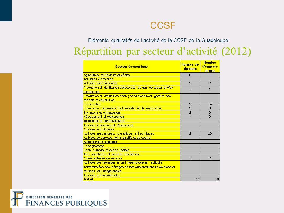 Répartition par secteur d'activité (2012)