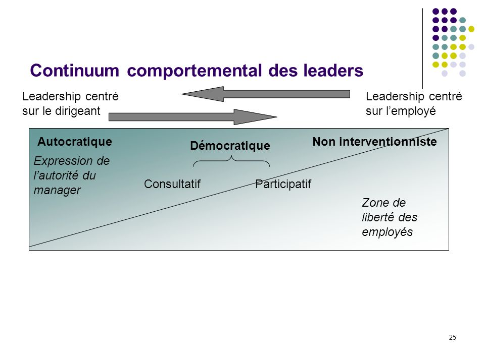 Continuum comportemental des leaders