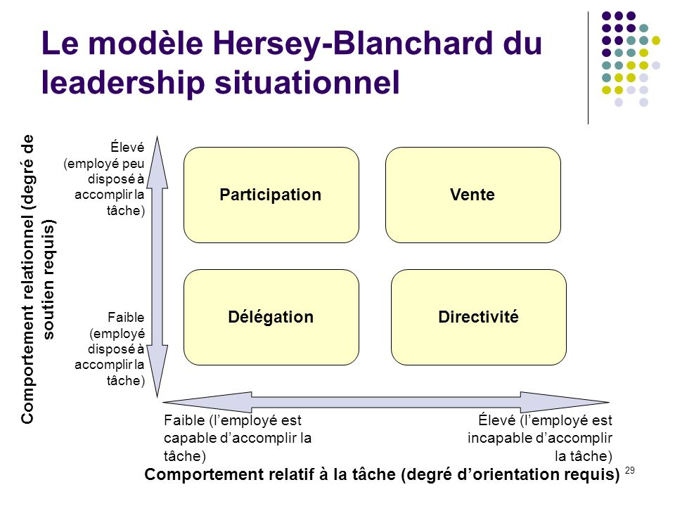 Le modèle Hersey-Blanchard du leadership situationnel