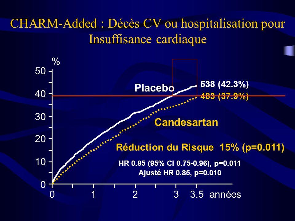 CHARM-Added : Décès CV ou hospitalisation pour Insuffisance cardiaque