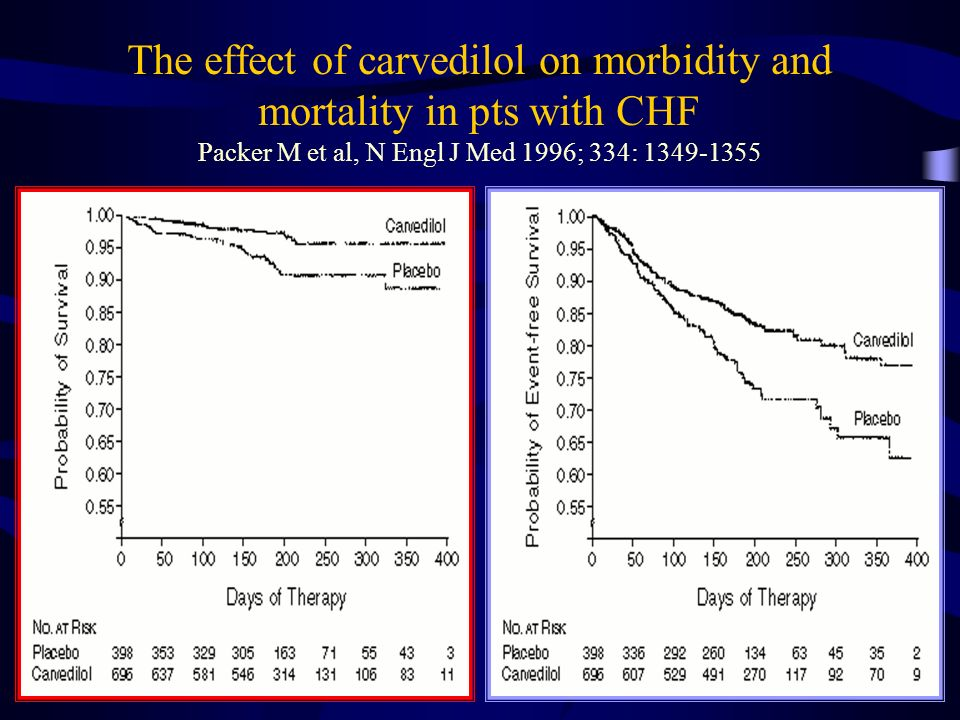 The effect of carvedilol on morbidity and mortality in pts with CHF Packer M et al, N Engl J Med 1996; 334: 1349-1355
