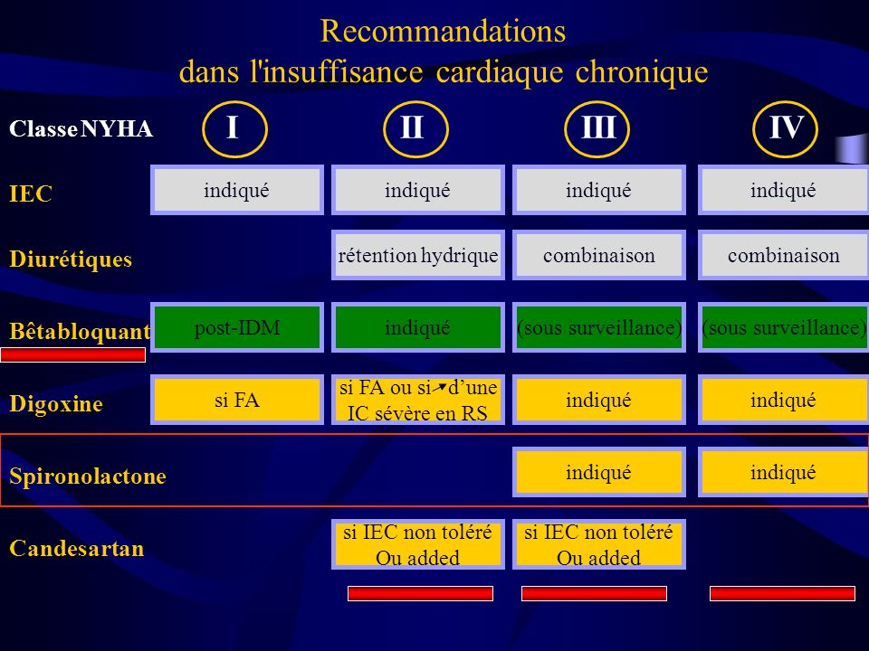 Recommandations dans l insuffisance cardiaque chronique