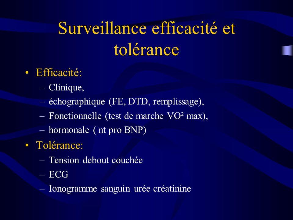 Surveillance efficacité et tolérance