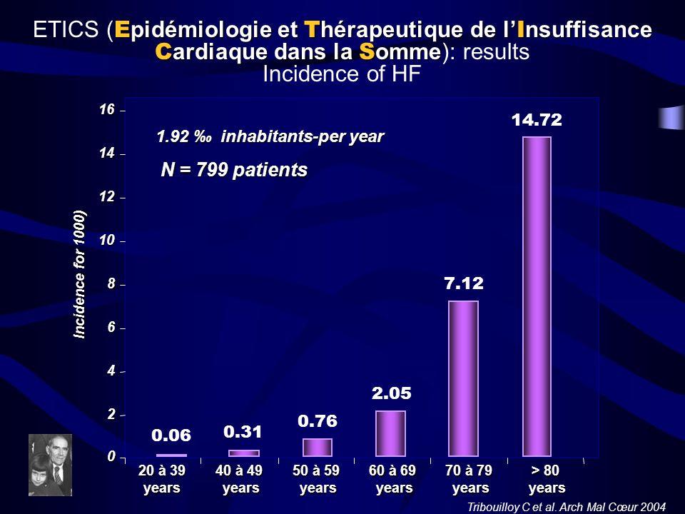 ETICS (Epidémiologie et Thérapeutique de l'Insuffisance Cardiaque dans la Somme): results Incidence of HF