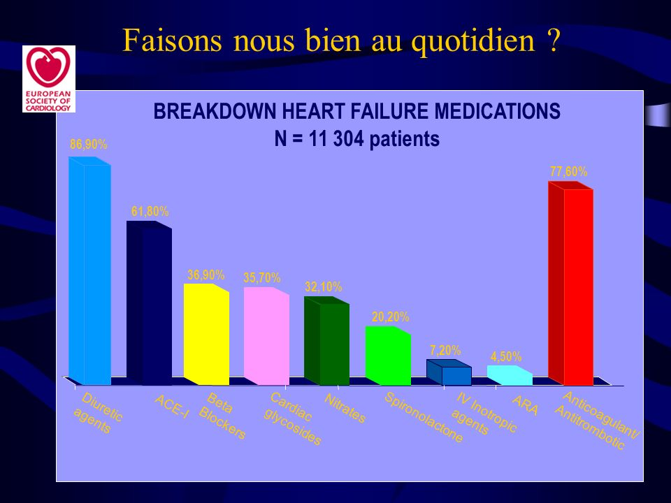 BREAKDOWN HEART FAILURE MEDICATIONS