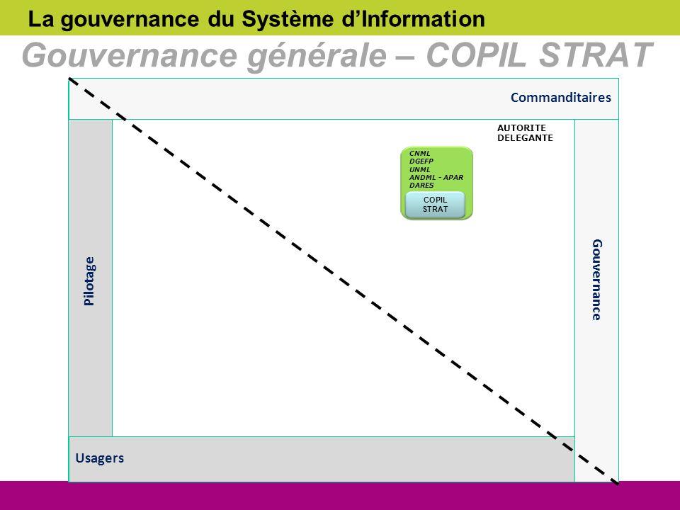 Gouvernance générale – COPIL STRAT