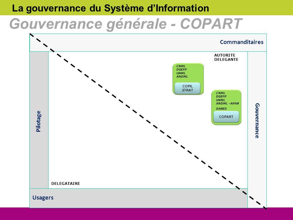 Gouvernance générale - COPART