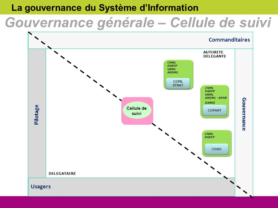 Gouvernance générale – Cellule de suivi