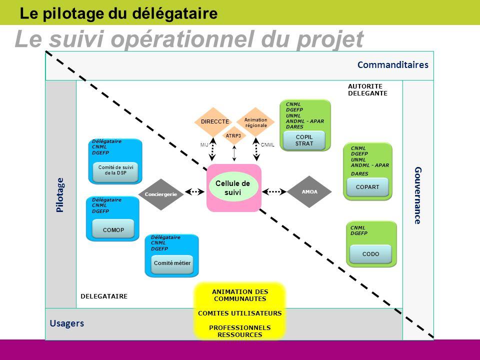 Le suivi opérationnel du projet
