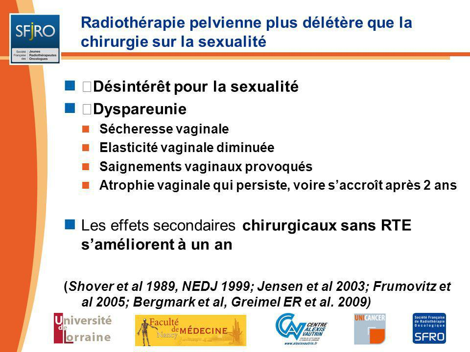 Désintérêt pour la sexualité Dyspareunie