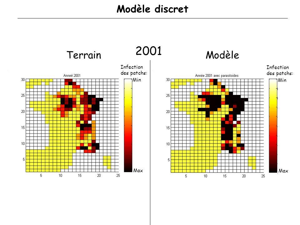 2001 Modèle discret Terrain Modèle Infection des patchs: