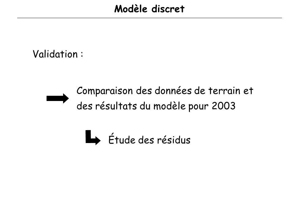 Modèle discretValidation : Comparaison des données de terrain et des résultats du modèle pour 2003.