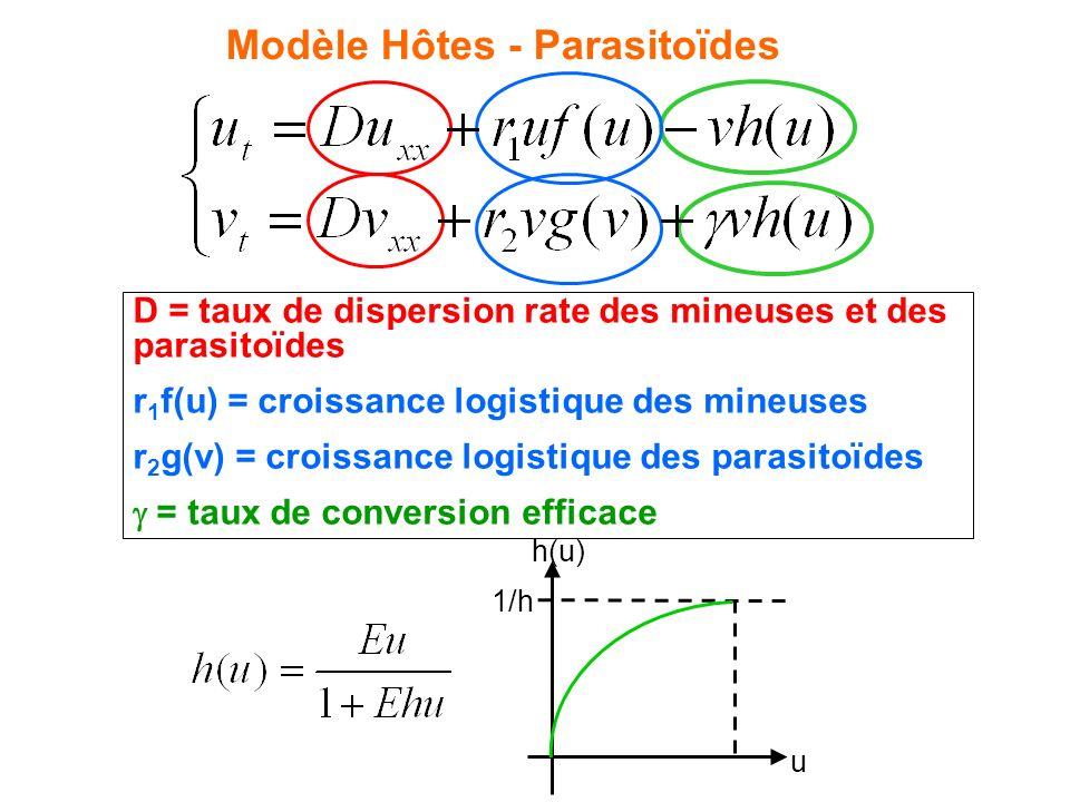 Modèle Hôtes - Parasitoïdes