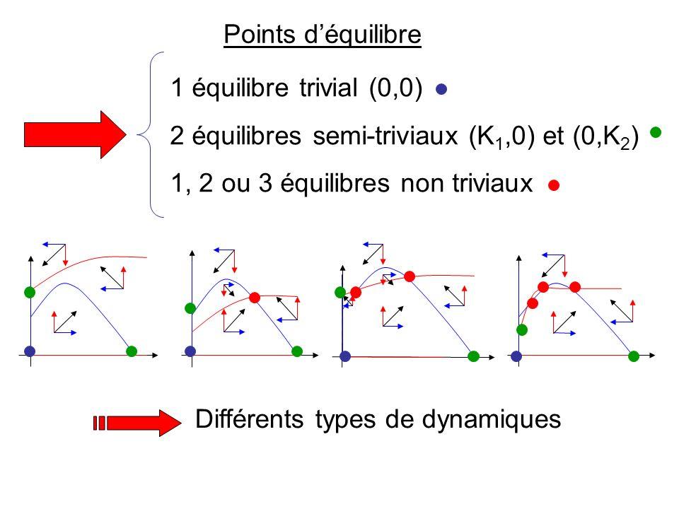 2 équilibres semi-triviaux (K1,0) et (0,K2)