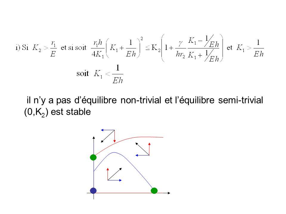 il n'y a pas d'équilibre non-trivial et l'équilibre semi-trivial