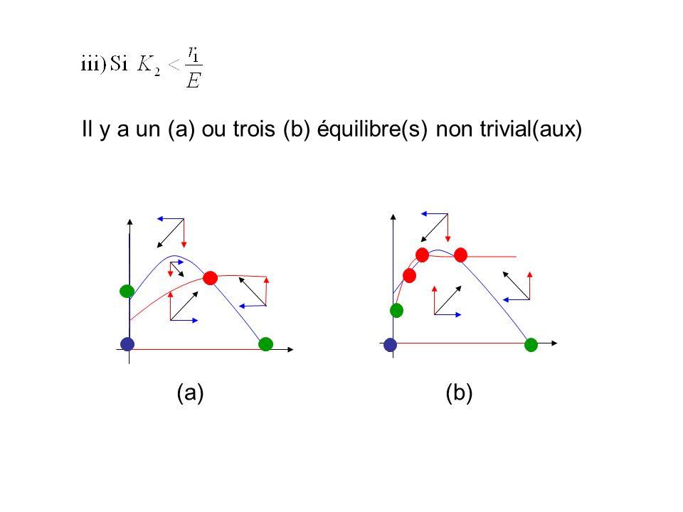 Il y a un (a) ou trois (b) équilibre(s) non trivial(aux)