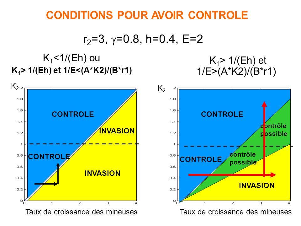 CONDITIONS POUR AVOIR CONTROLE K1> 1/(Eh) et 1/E<(A*K2)/(B*r1)