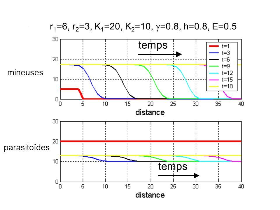 temps temps r1=6, r2=3, K1=20, K2=10, g=0.8, h=0.8, E=0.5 mineuses
