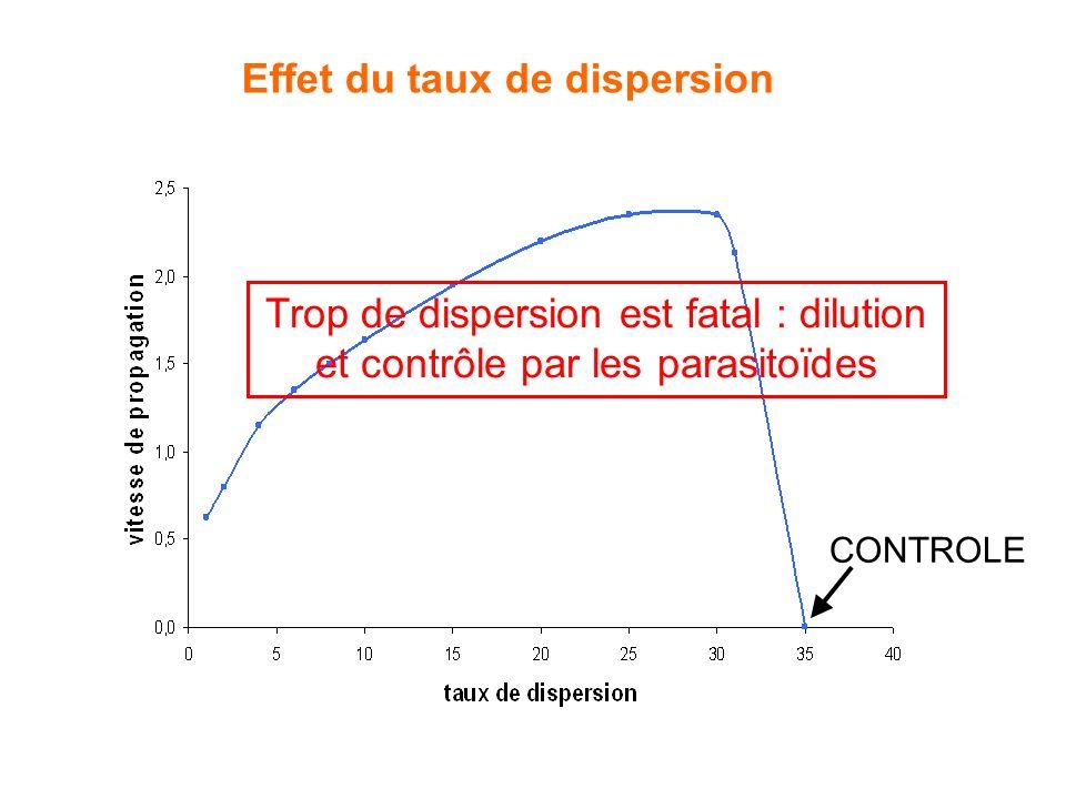 Effet du taux de dispersion