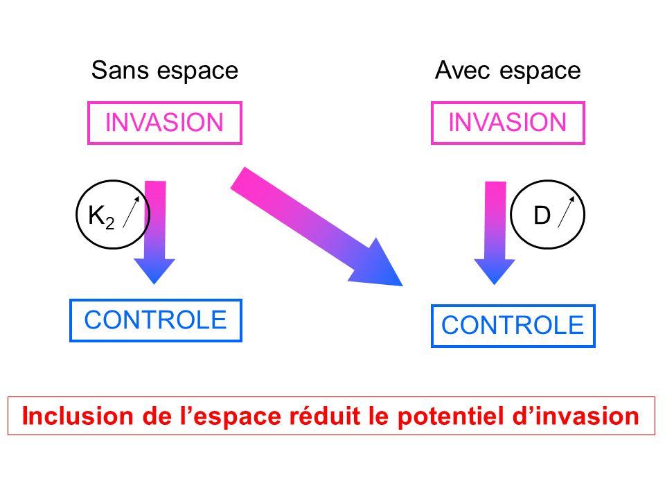 Inclusion de l'espace réduit le potentiel d'invasion