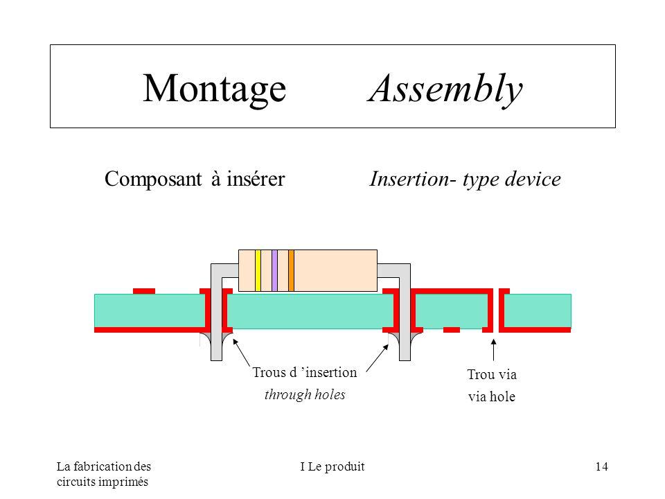 Composant à insérer Insertion- type device