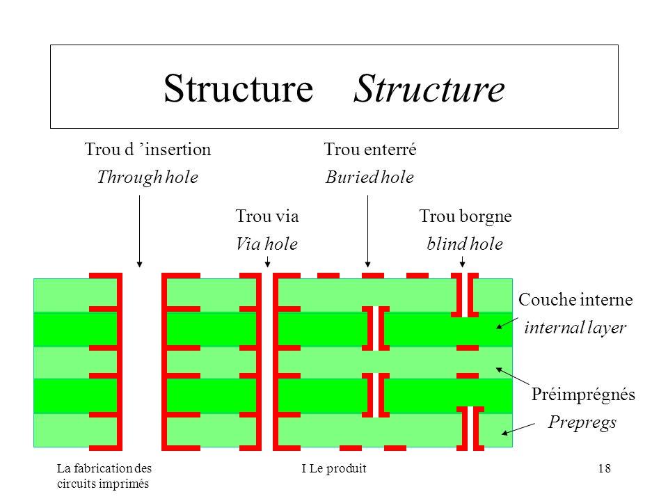 Structure Structure Trou d 'insertion Through hole Trou via Via hole