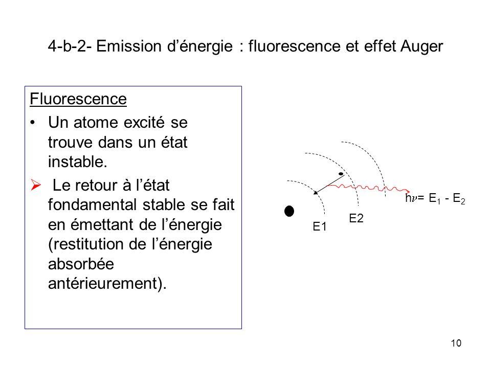4-b-2- Emission d'énergie : fluorescence et effet Auger