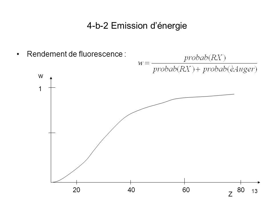 4-b-2 Emission d'énergie