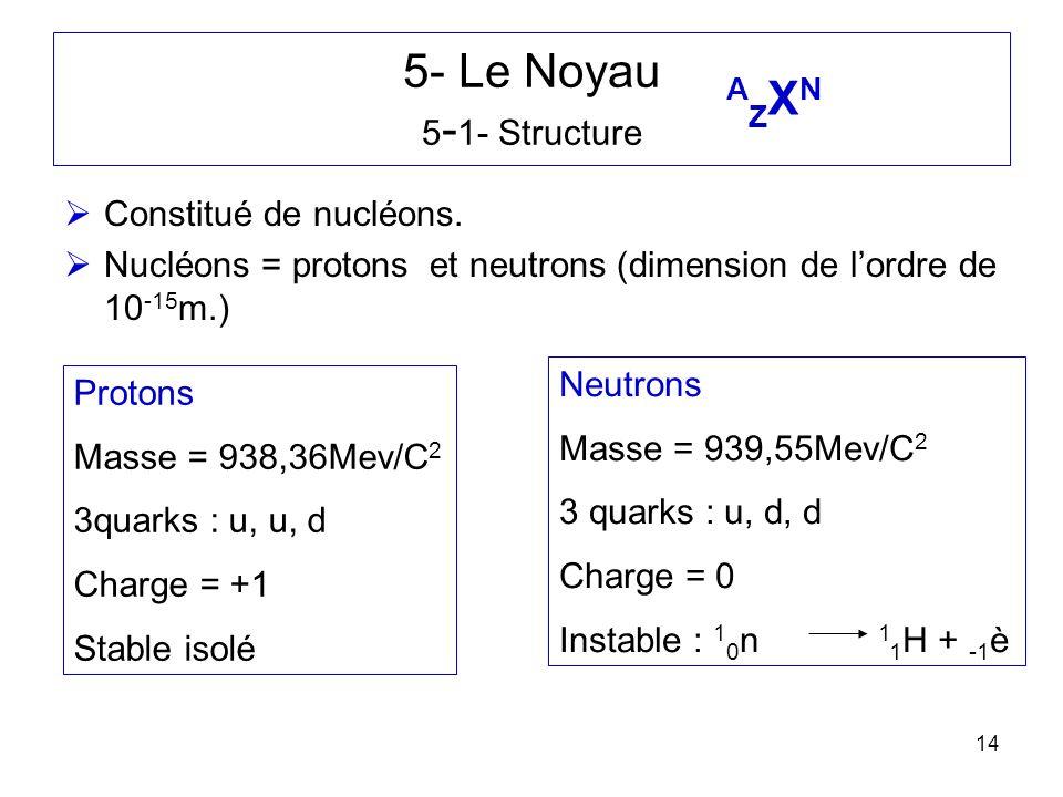 5- Le Noyau 5-1- Structure AZXN Constitué de nucléons.