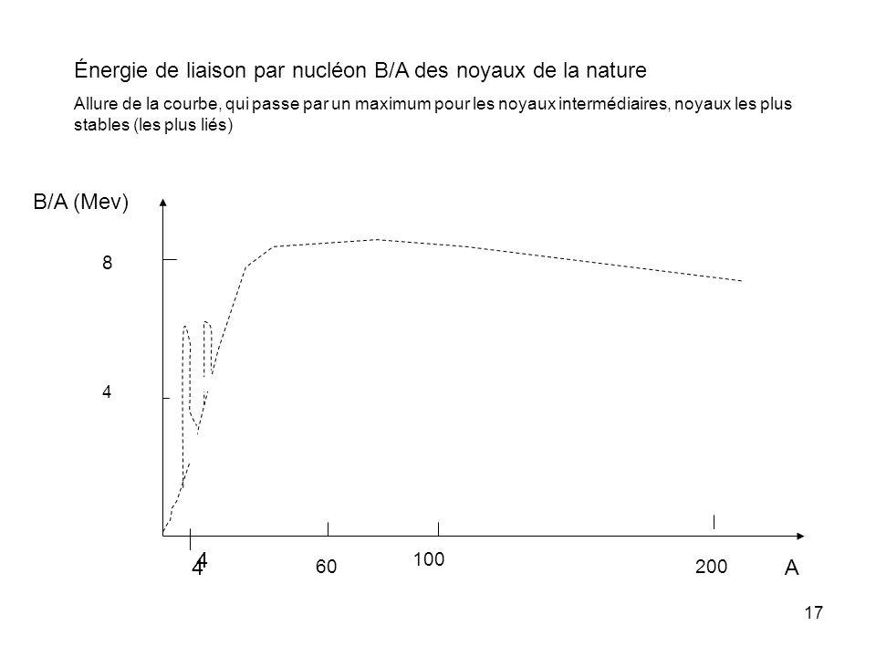 Énergie de liaison par nucléon B/A des noyaux de la nature
