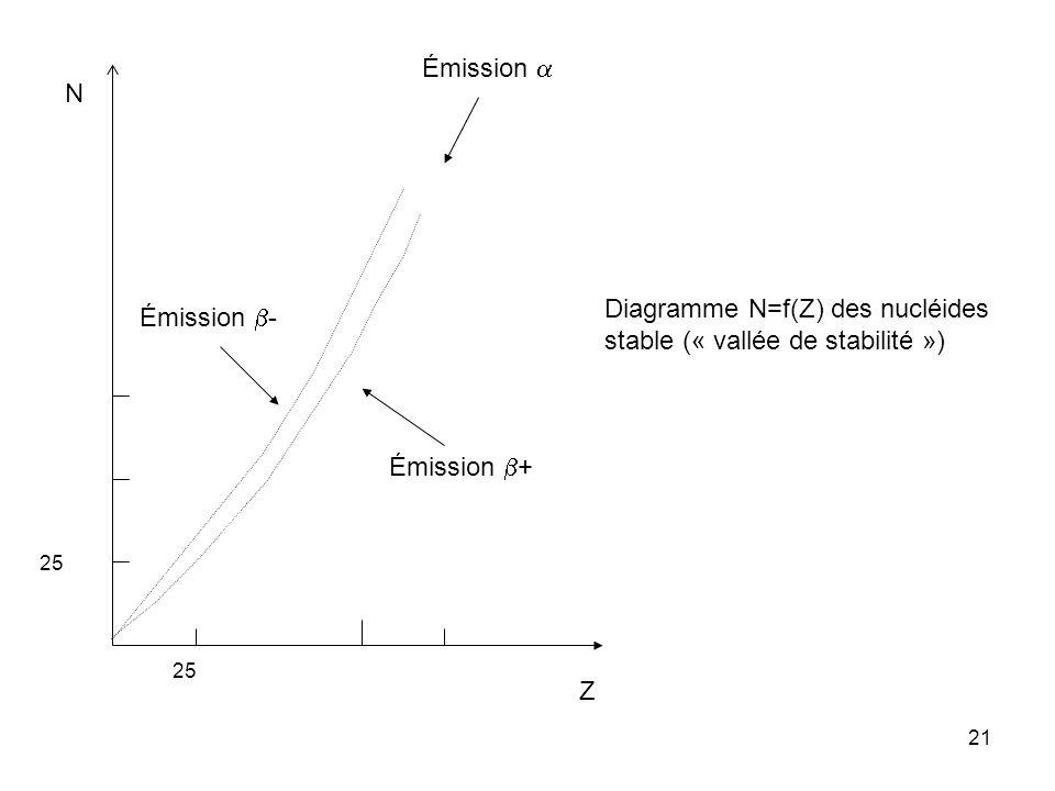 Diagramme N=f(Z) des nucléides stable (« vallée de stabilité »)