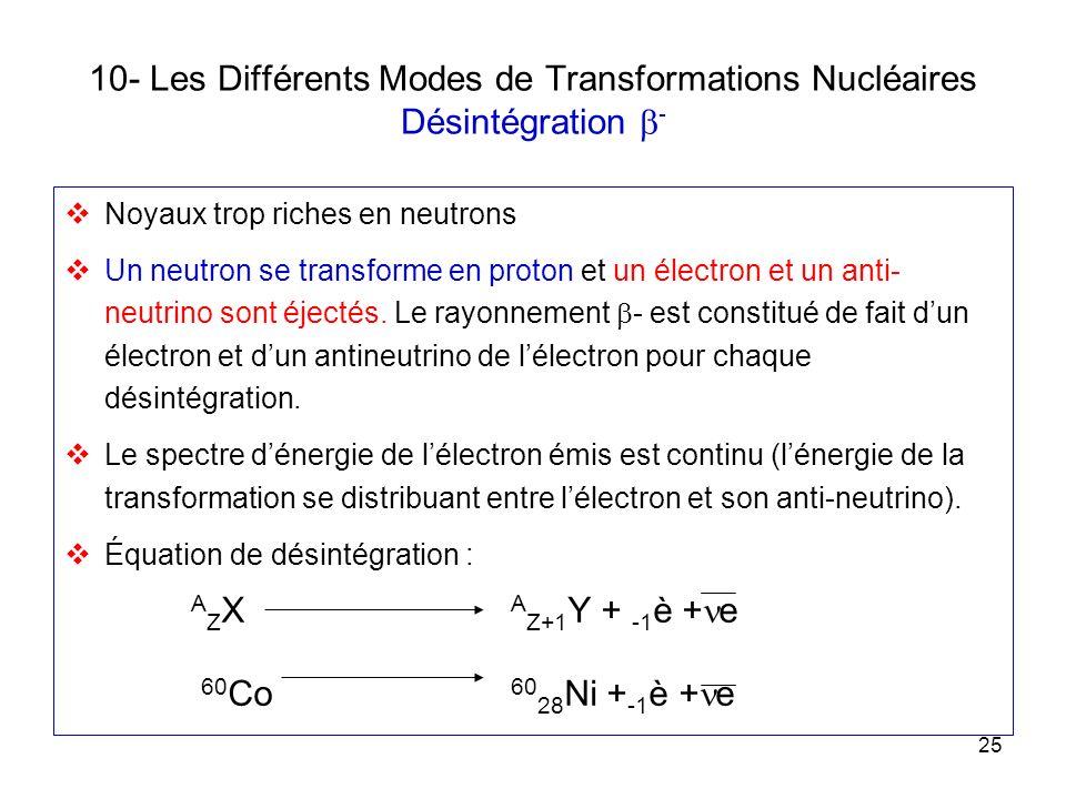 10- Les Différents Modes de Transformations Nucléaires Désintégration b-