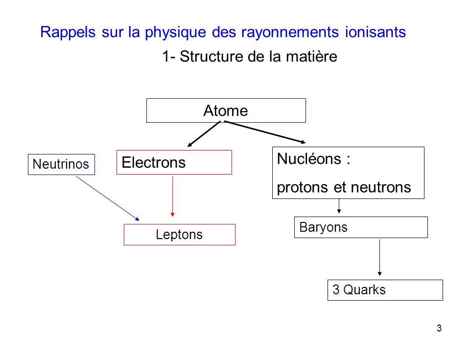 Rappels sur la physique des rayonnements ionisants 1- Structure de la matière