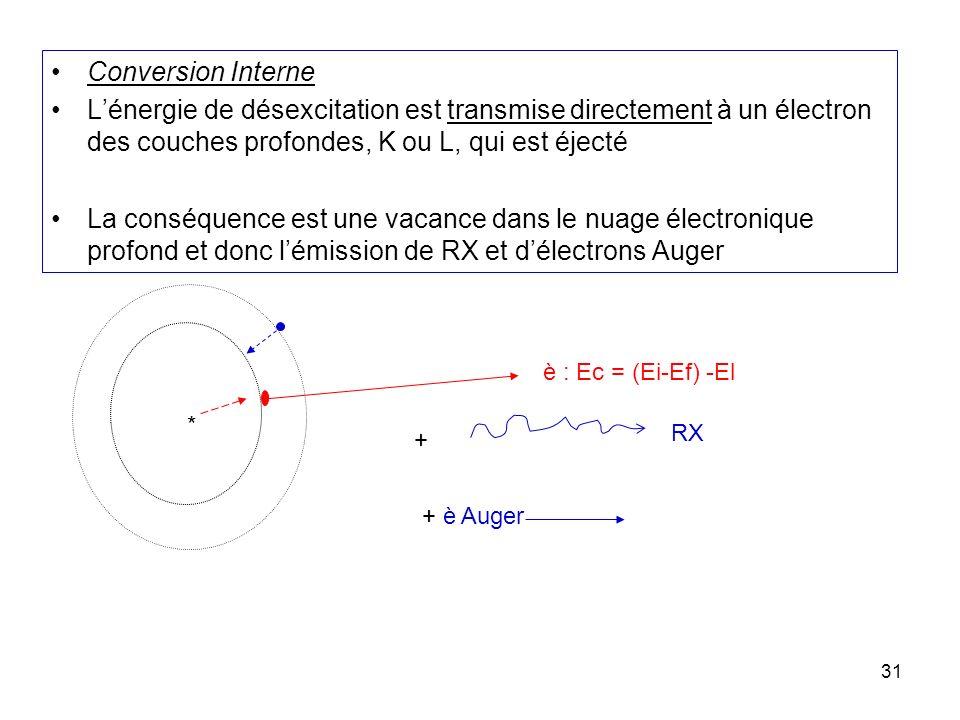 Conversion Interne L'énergie de désexcitation est transmise directement à un électron des couches profondes, K ou L, qui est éjecté.
