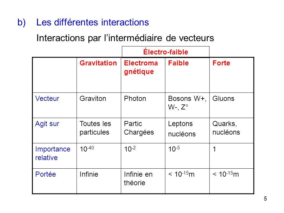 Les différentes interactions