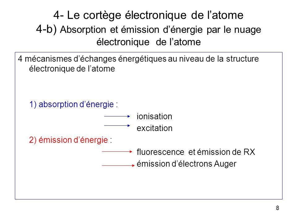 4- Le cortège électronique de l'atome 4-b) Absorption et émission d'énergie par le nuage électronique de l'atome