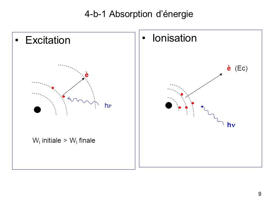 4-b-1 Absorption d'énergie