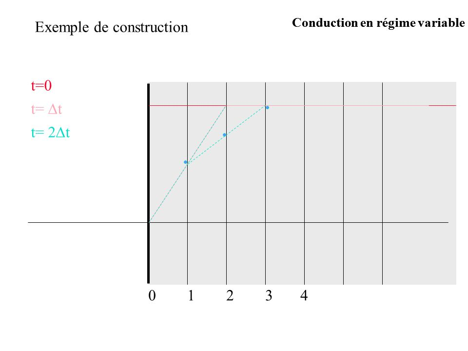 Exemple de construction