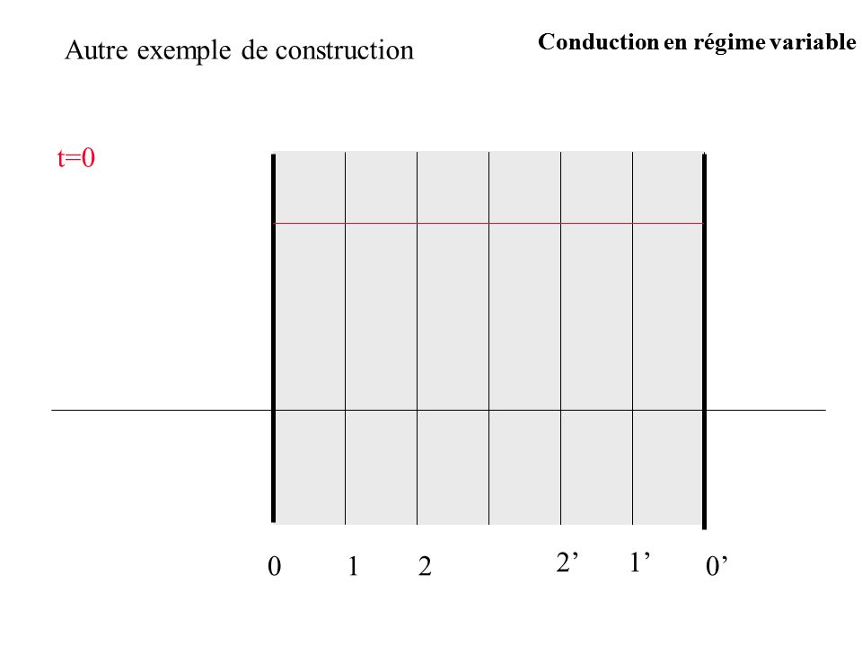 Autre exemple de construction