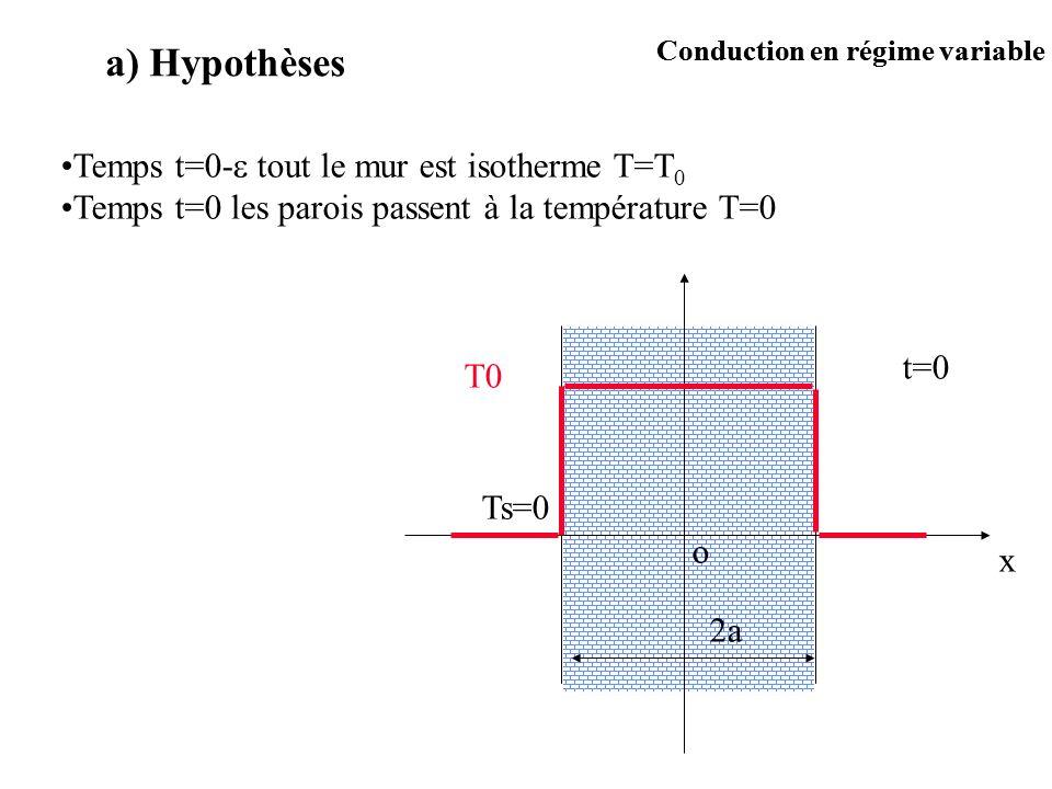 a) Hypothèses Temps t=0- tout le mur est isotherme T=T0