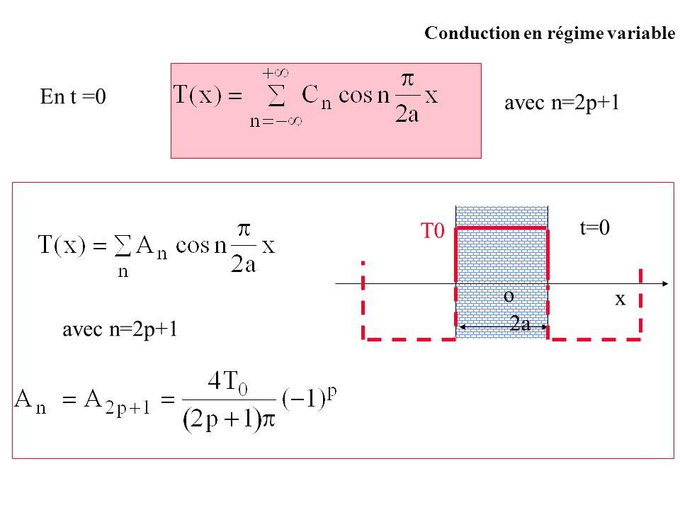 En t =0 avec n=2p+1 T0 t=0 o x 2a avec n=2p+1