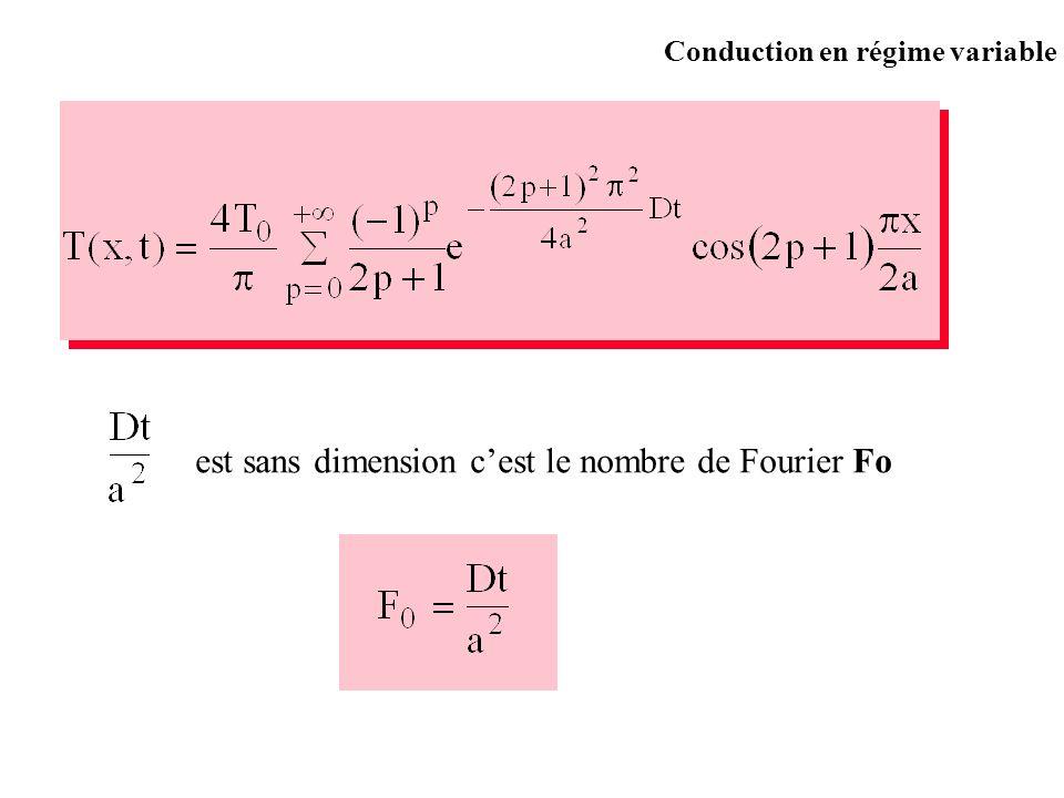 est sans dimension c'est le nombre de Fourier Fo
