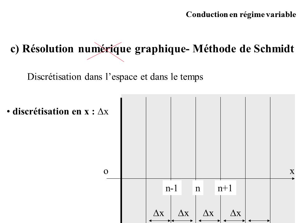 c) Résolution numérique graphique- Méthode de Schmidt