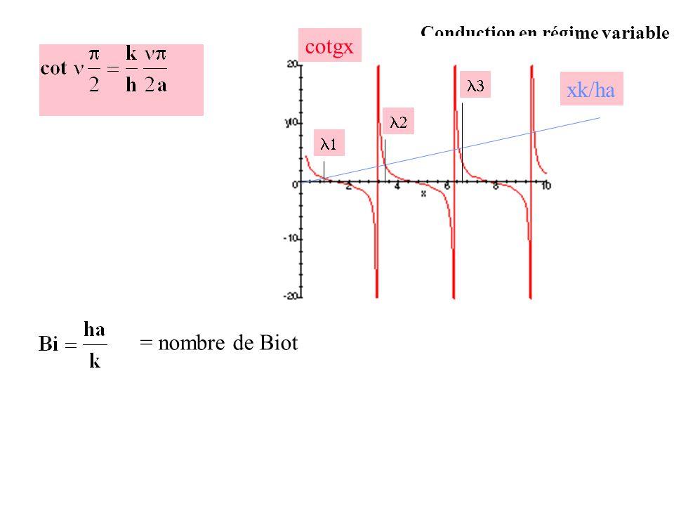 cotgx xk/ha    = nombre de Biot