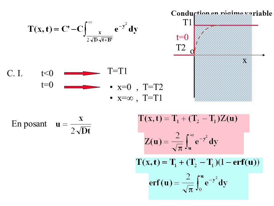 T1 t=0 T2 o x T=T1 C. I. t<0 t=0 x=0 , T=T2 x=∞ , T=T1 En posant