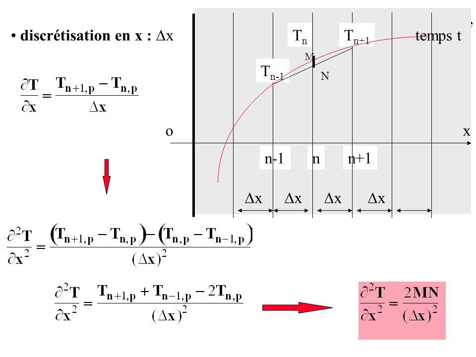 discrétisation en x : x Tn Tn+1 temps t