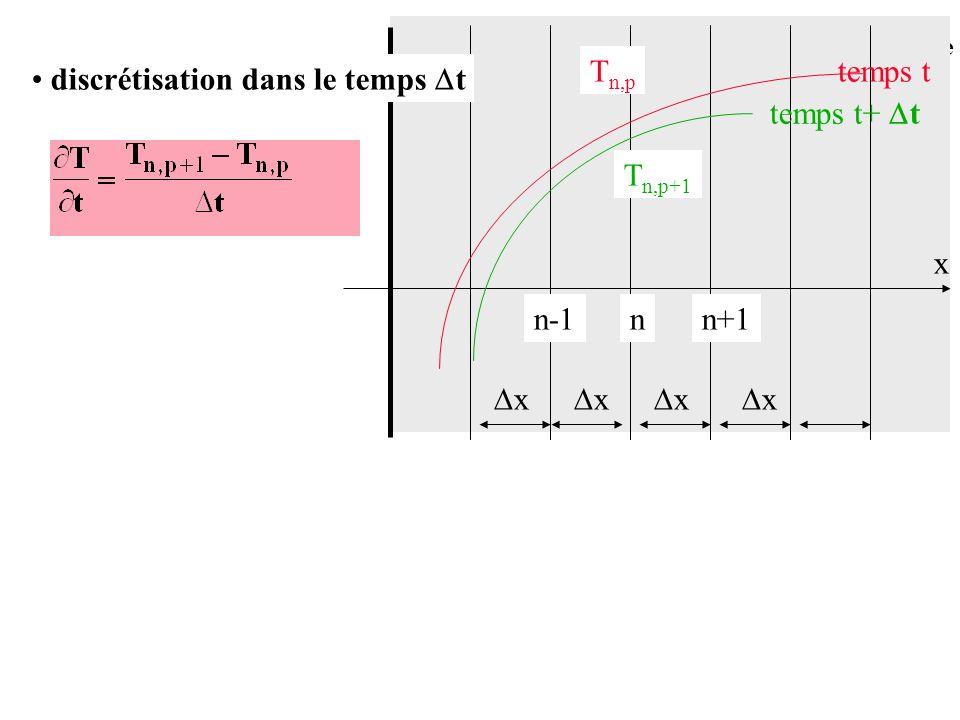 Tn,p temps t discrétisation dans le temps t temps t+ t Tn,p+1 x n-1 n n+1 x x x x